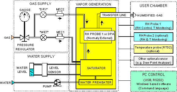 Operational Schematic of HumiSys HF